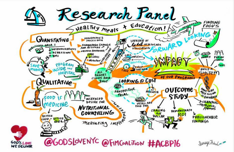 Food Is Medicine Coalition Research Panel #ACBP16