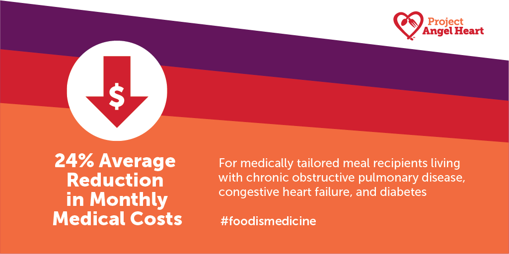 food is medicine: 24% average reduction in monthly medical costs for meal recipients living with COPD, CHF, and diabetes