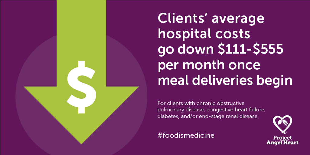 Food is medicine: average hospital costs go down $111-$555 per month for clients with COPD, CHF, diabetes, and ESRD once they begin receiving medically tailored, home-delivered meals
